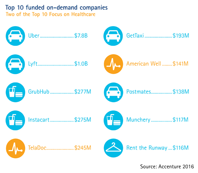 Accenture-ON-DEMAND-GRAPHIC